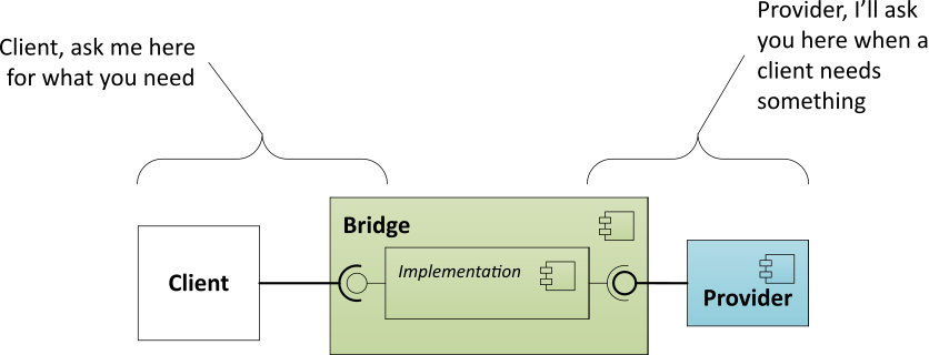 Bridge Pattern Annotated Diagram